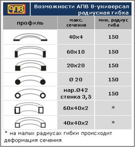 APV_8_vozmognosti